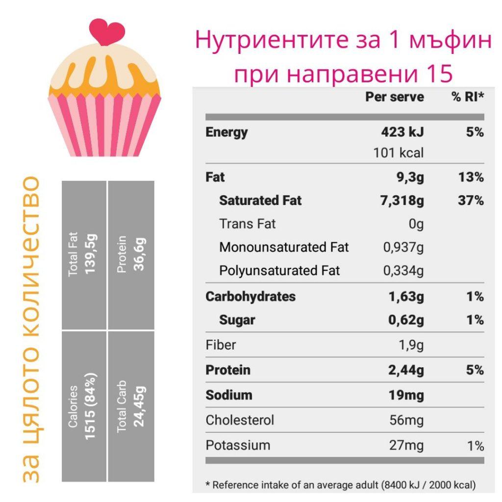 Нисковъглехидратни мъфини с малини и кокосово брашно( кето, палео )