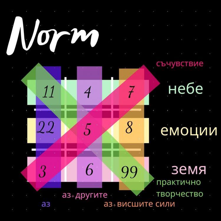 Езотерична решетка - нумерологичен анализ